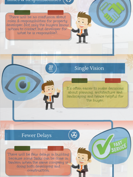 Advantages Of Purchasing Property From Property Developer Infographic