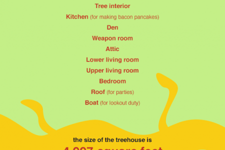 Adventure Time's Tree House Analysis Infographic