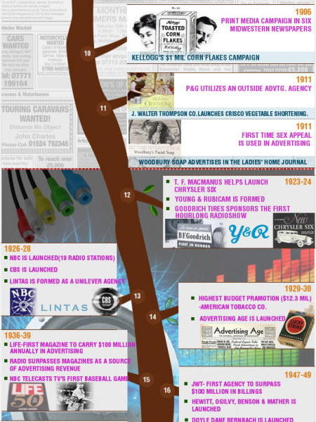 Advertising Time Capsule  Infographic