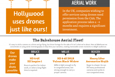 Aerial Filming with Drones in the UK Infographic