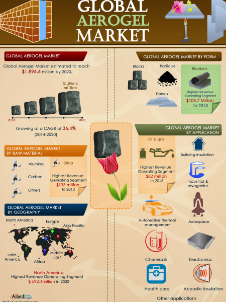 Global Aerogel Market Infographic
