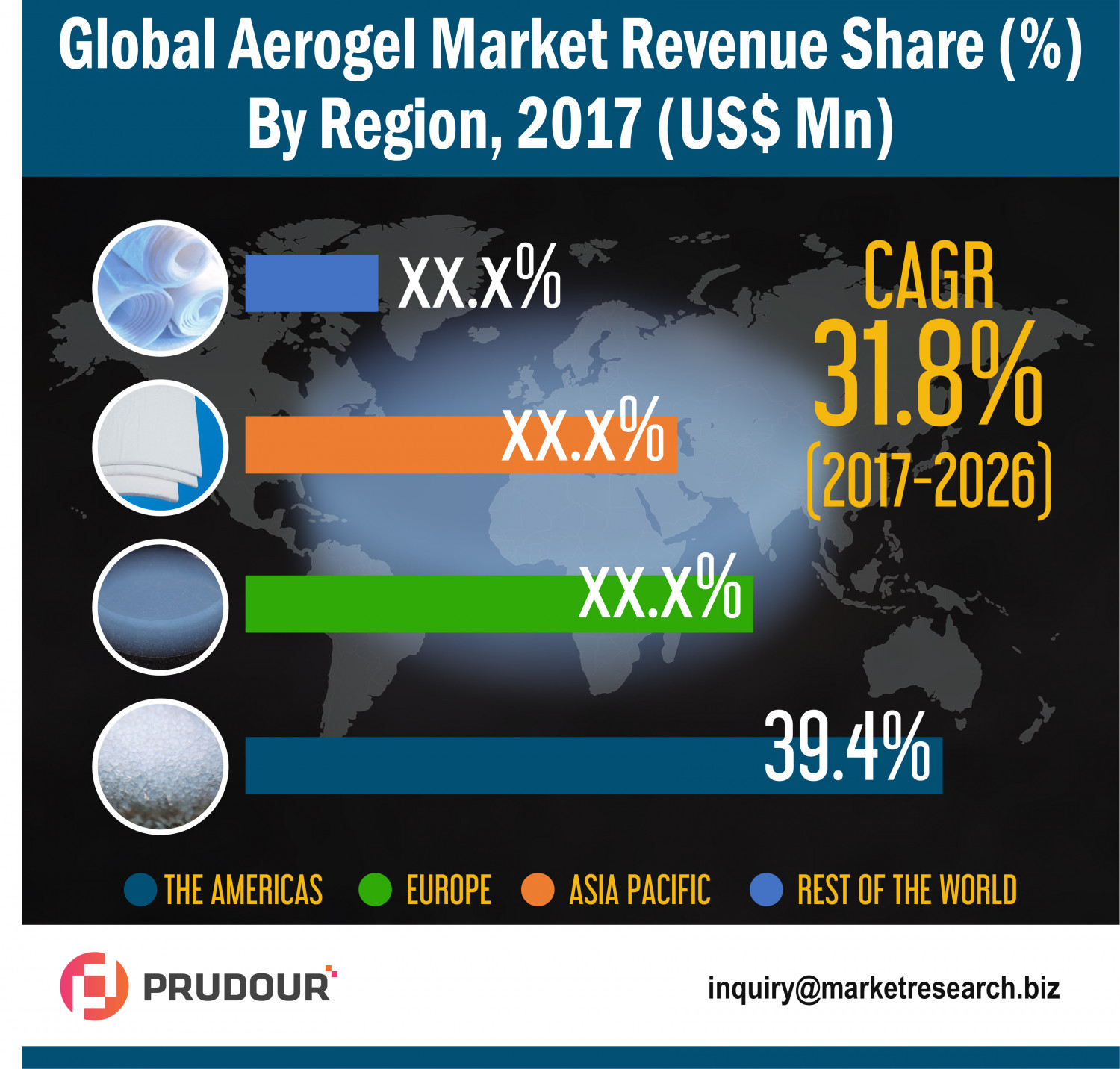 Aerogel Market witnessed to cross US$ 8,083.7 Mn in 2026 Infographic