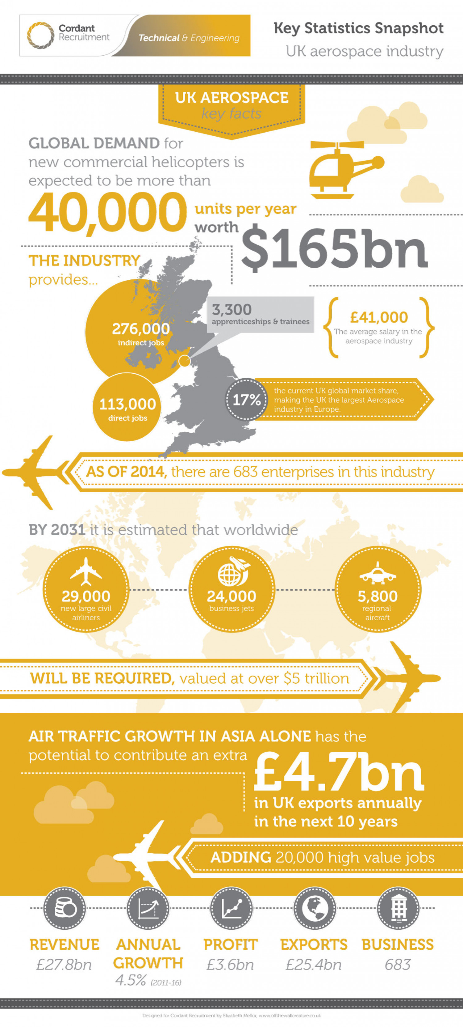 Aerospace & Defence Infographic