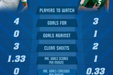 AFC ASIAN CUP 2015 - QUARTERFINALS - Iran vs Iraq Infographic