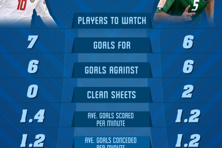AFC Asian Cup 2015 3rd & 4th Place Playoffs Infographic