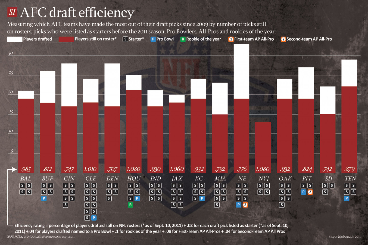 AFC Draft Efficiency Infographic
