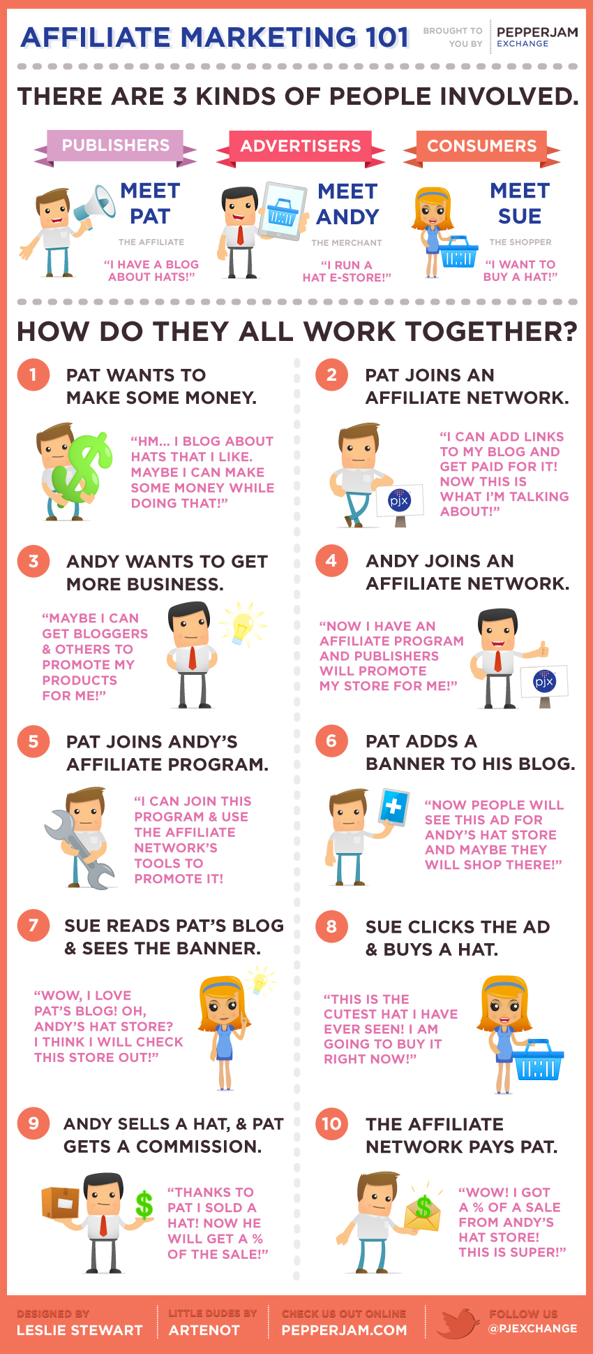 affiliate marketing 101 visually
