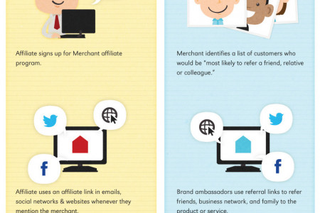 Affiliate Marketing vs. Referral Marketing Infographic
