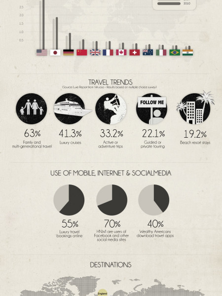 Affluence and Travel Infographic