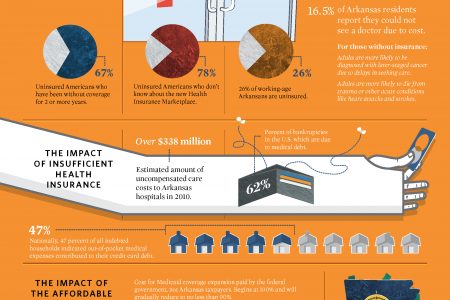 Affordable Care Act and Arkansas Infographic