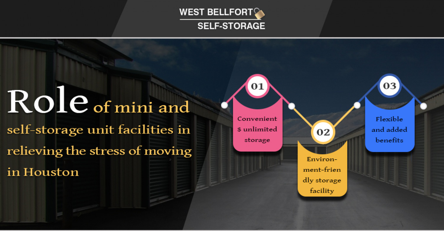 Affordable mini and self storage facilities in houston Infographic