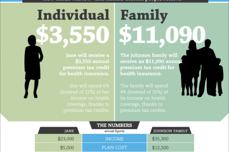 Affording Health Coverage in 2014 Infographic