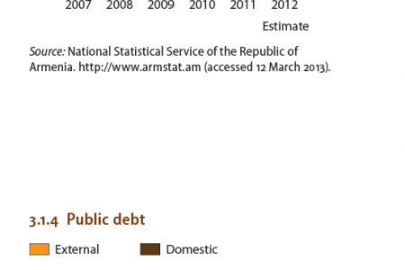 Afghanistan : Fiscal balance Infographic