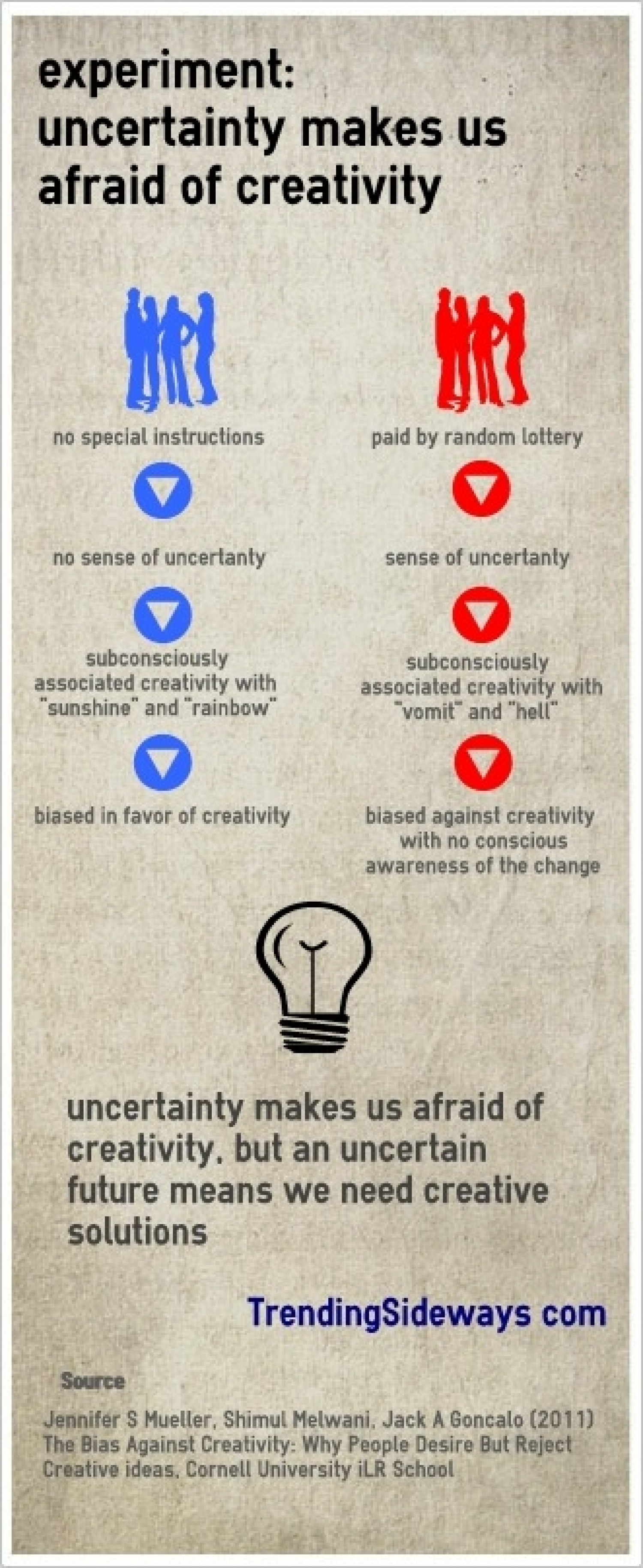 Afraid of creativity Infographic