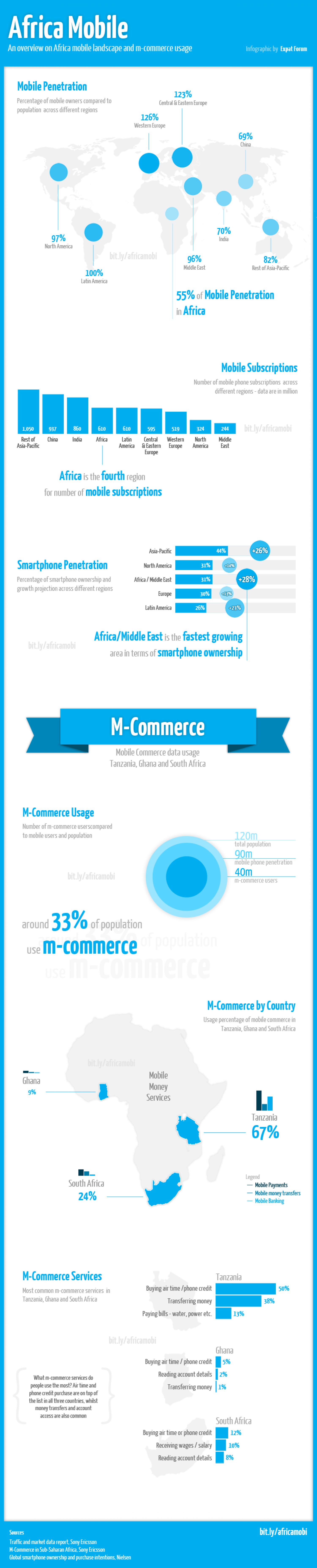 Africa Mobile Penetration & M-Commerce Usage Infographic