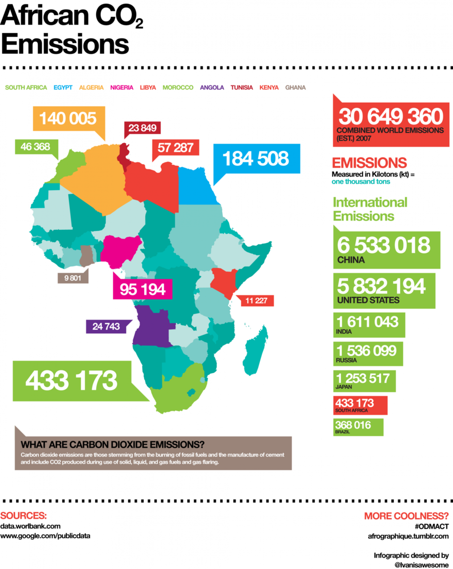 African CO2 Emissions  Infographic