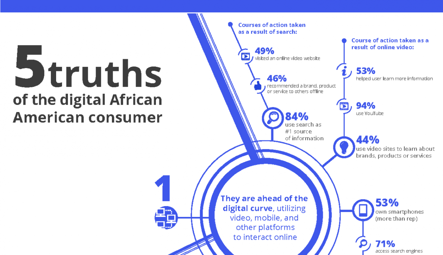 African-American Digital Consumers Infographic