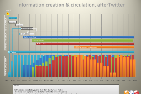 After Twitter: The Spread of Information Infographic
