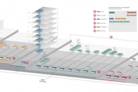 AG Information Architecture Infographic