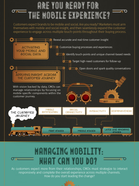 Age Of The Customer:Going Mobile Infographic