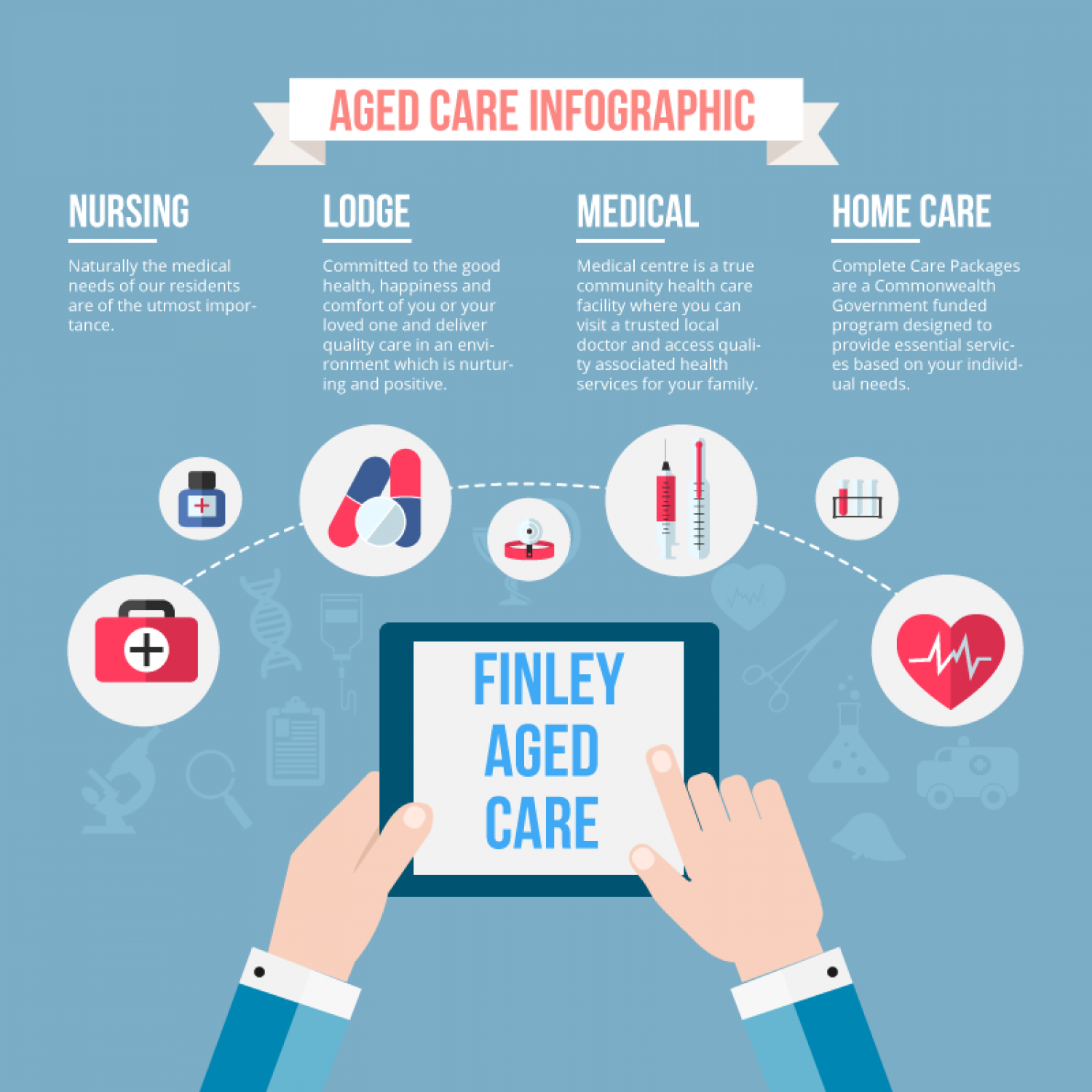 Aged care Facilities Infographic