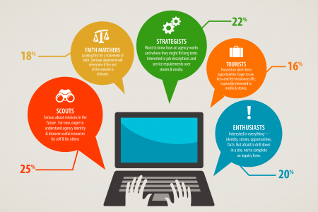 Agency Web Review Infographic Infographic