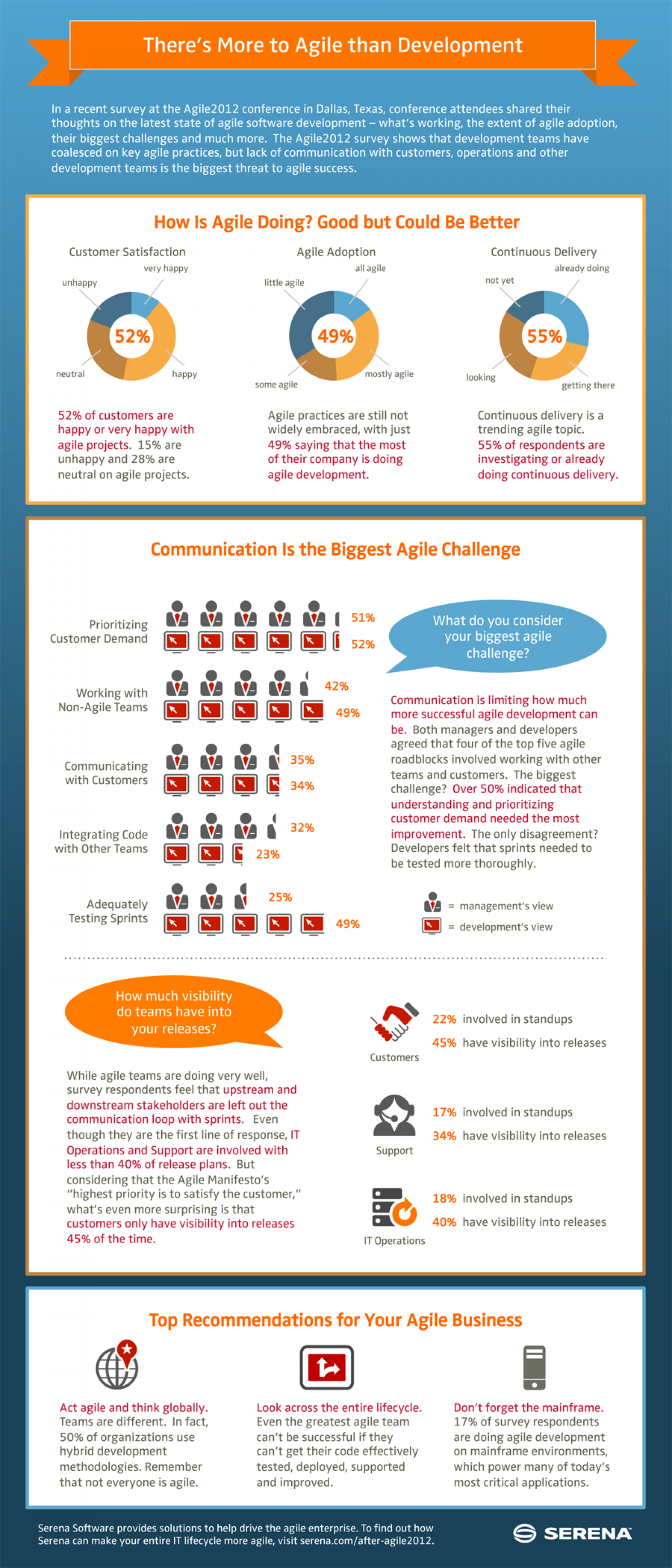Agile 2012 State of the Union Infographic