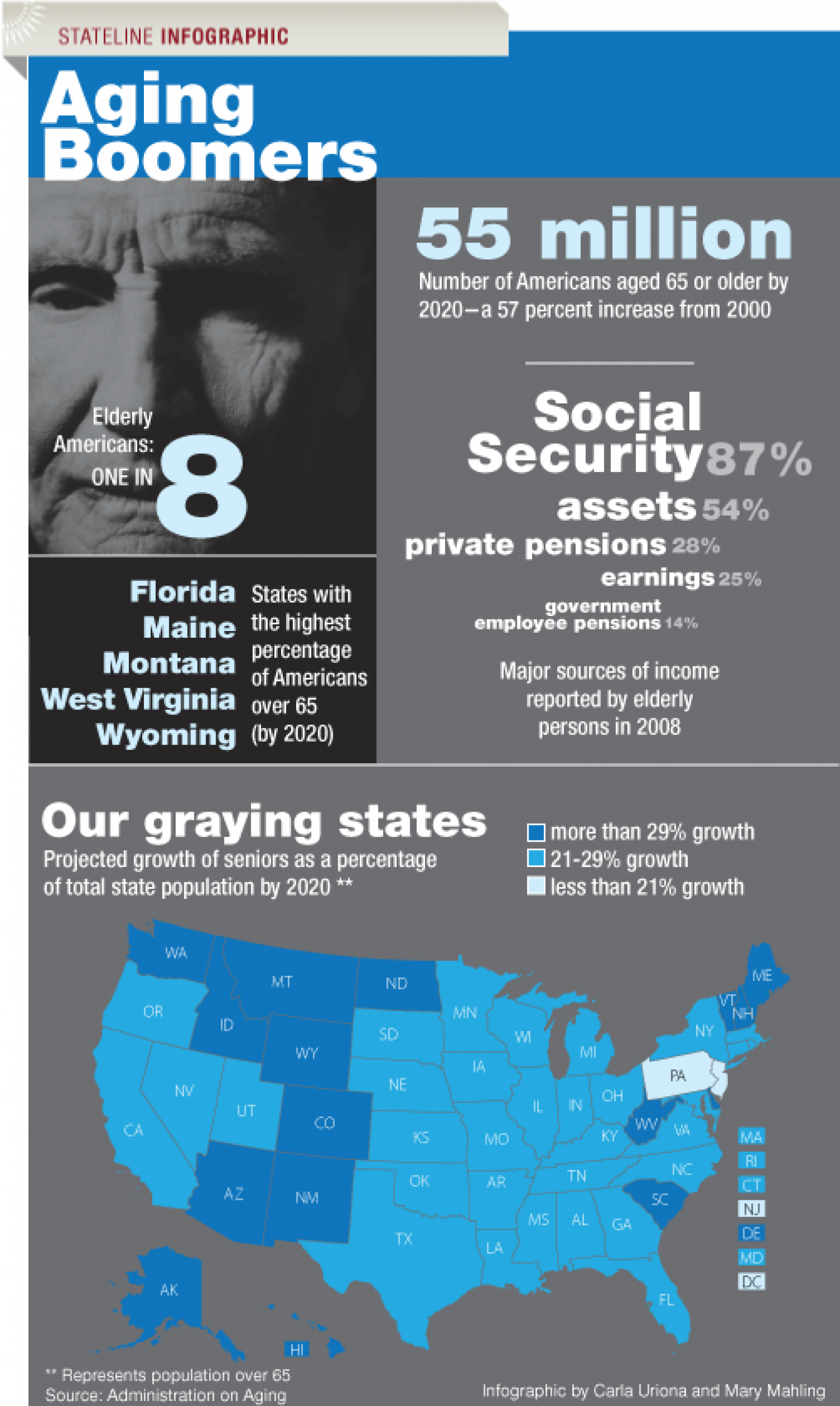 Aging boomers Infographic