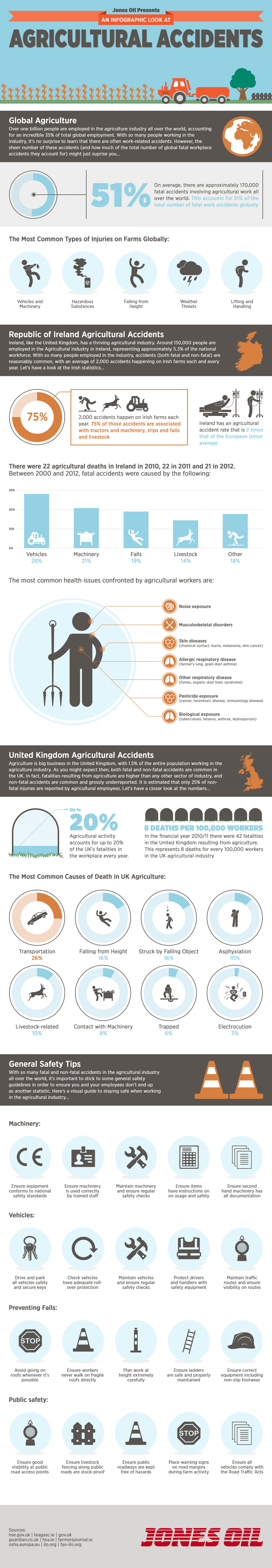Agricultural Accidents Infographic