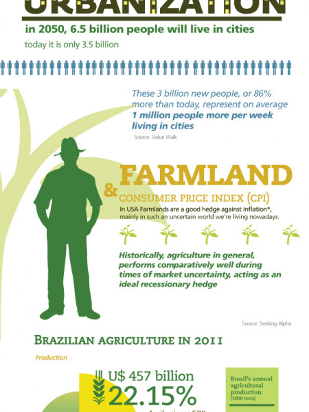 Agriculture Oportunities in Brazil Infographic