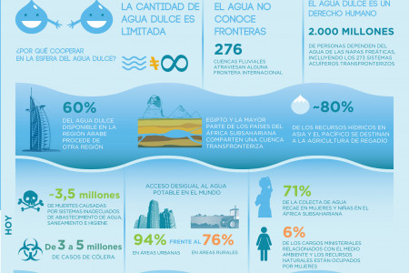 Agua dulce para todos Infographic