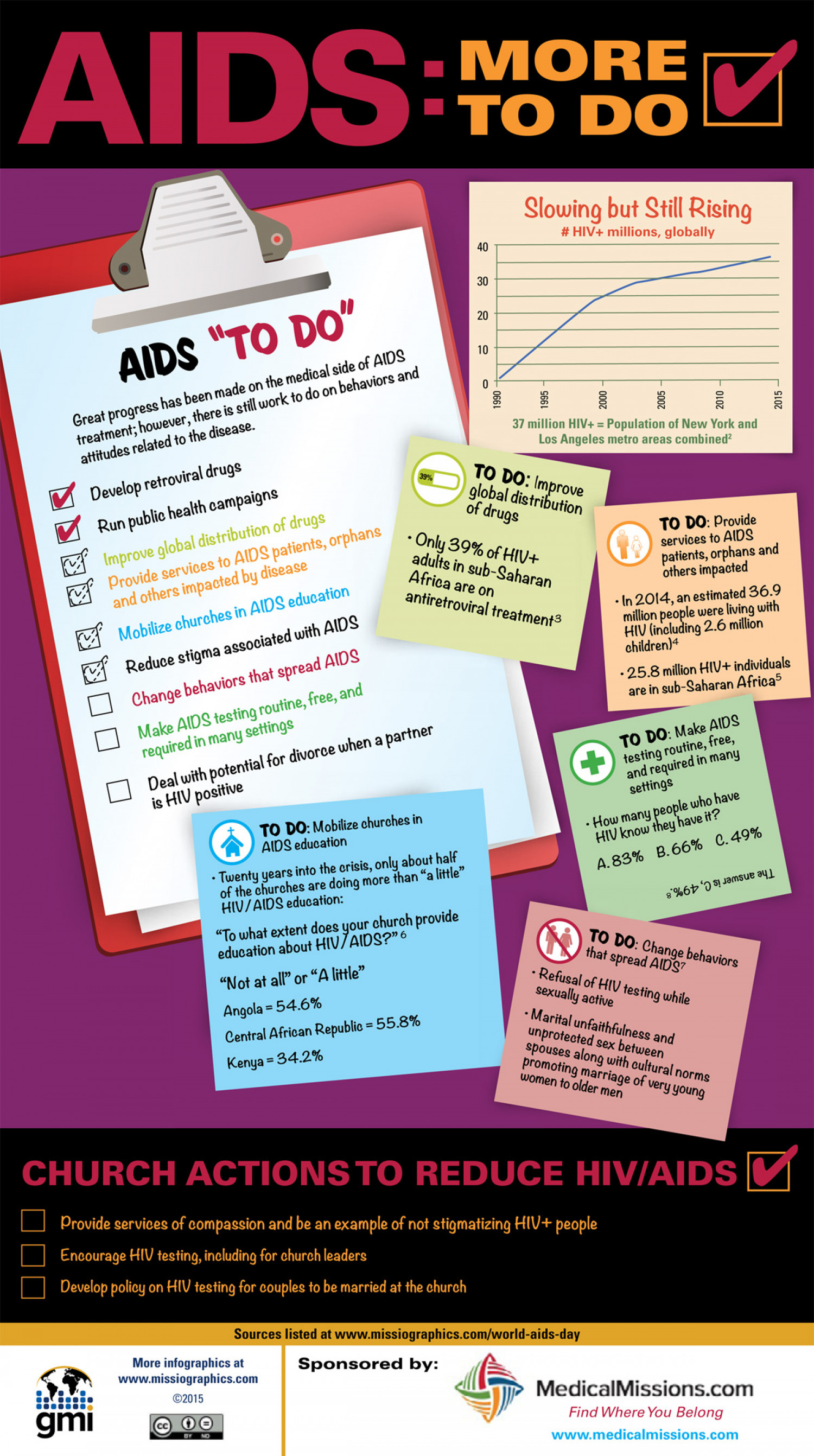 AIDS: More to Do Infographic