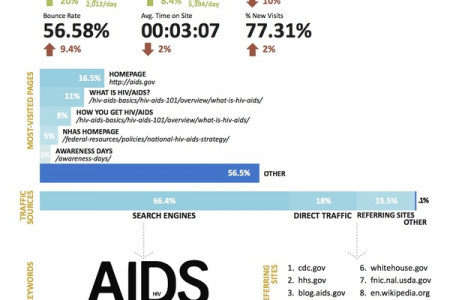 AIDS.gov Communication Channel Assessment Infographic