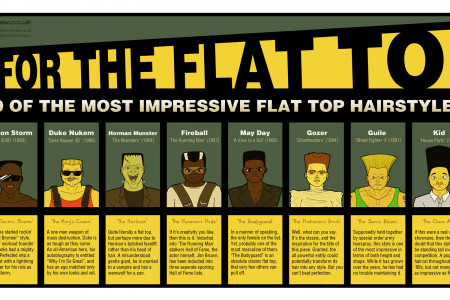 Aim for the Flat Top: 10 of the Most Impressive Flat Top Hairstyles Infographic