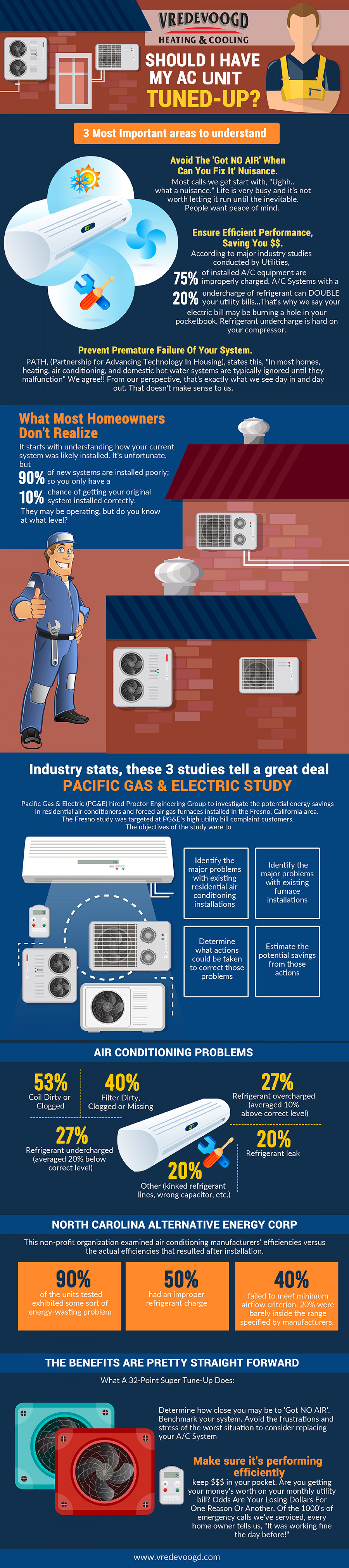 Air Conditioner Service Center in Hyderabad Infographic