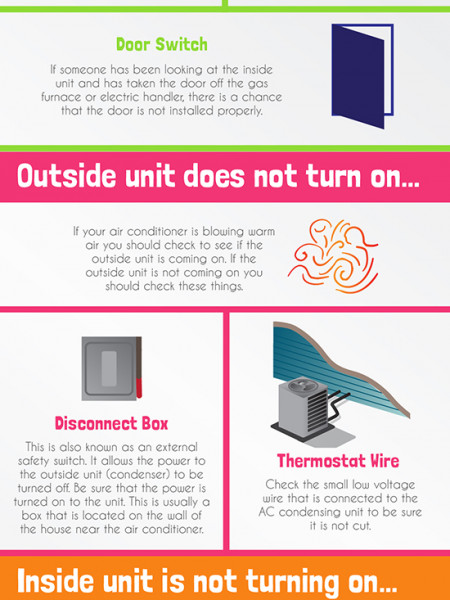 How to Diagnose Air Conditioner Problems Infographic
