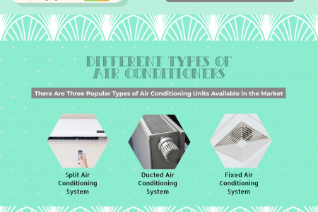 Air Conditioning Systems Infographic
