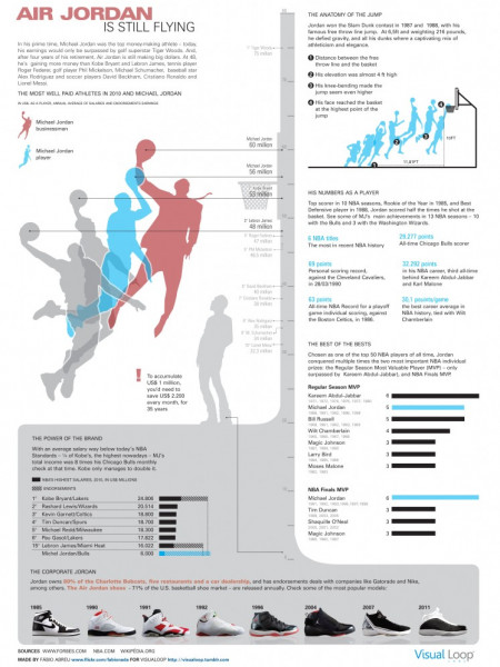 Air Jordan is Still Flying Infographic