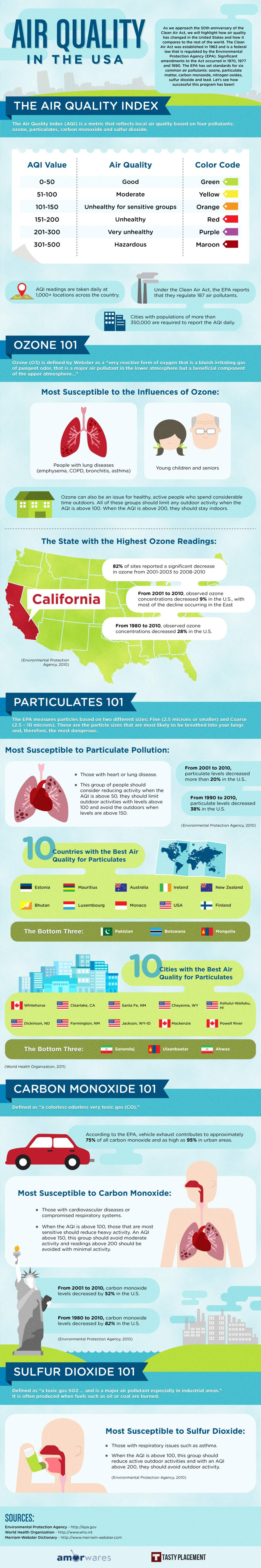 Air Quality in the USA Infographic