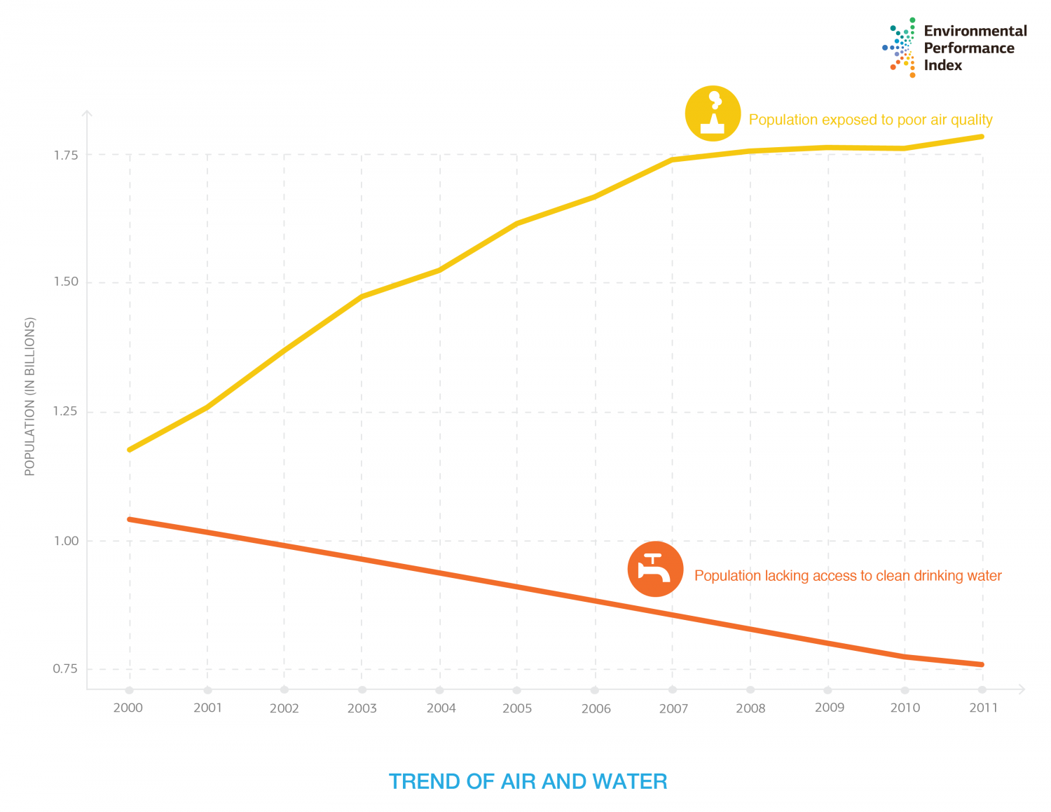 Air Quality Versus Water Quality Trends Infographic