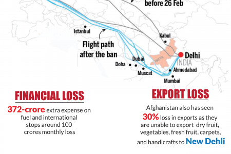 Air Spcae ban costs million to New Dehli, India - Parhlo.com Infographic