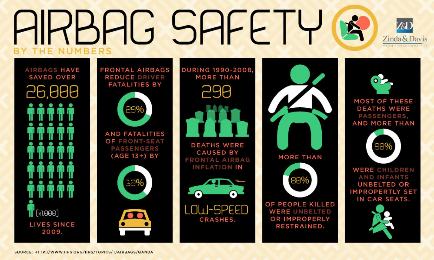 airbag-safety-by-the-numbers_54694a5fe75
