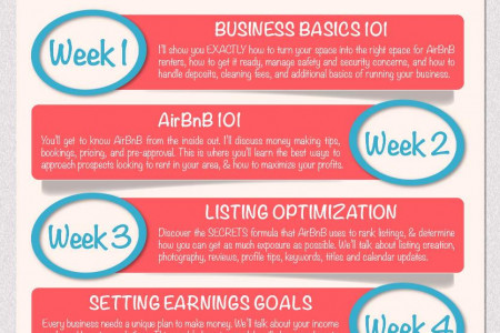 AirBNB Profit System Infographic Infographic