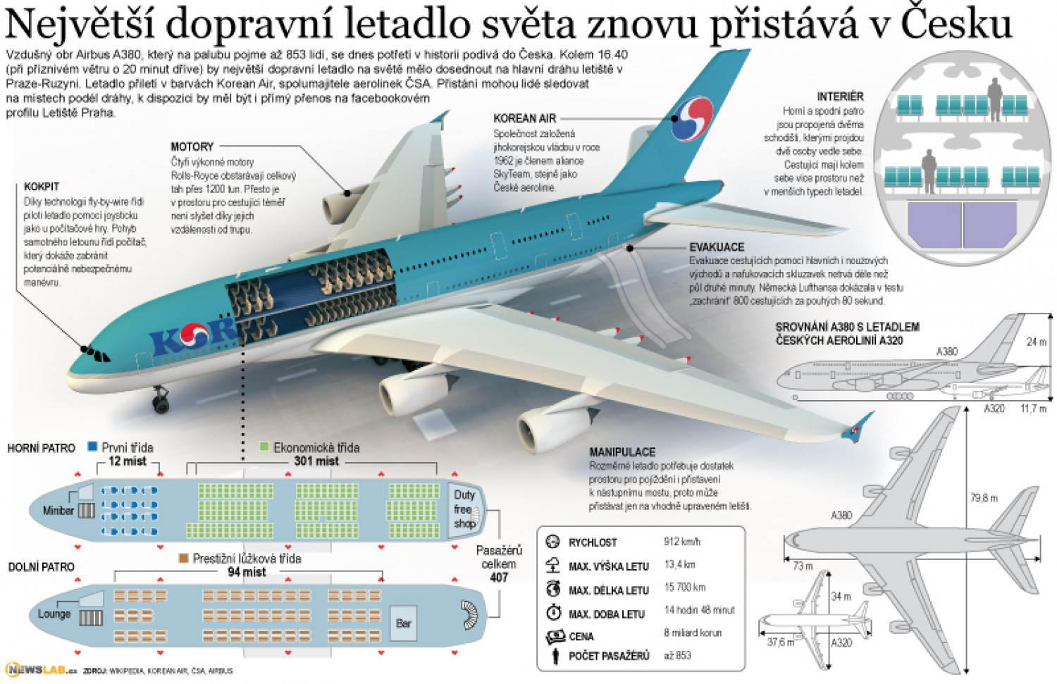 Airbus A380 Infographic