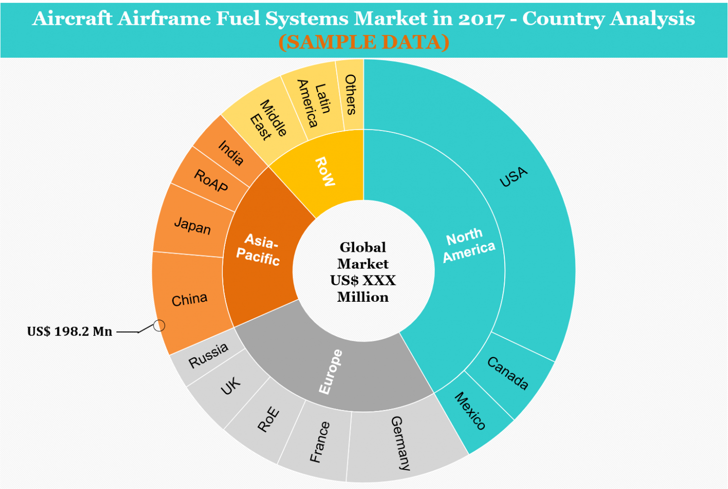 Aircraft Air-frame, fuel-systems market in 2017 (Country analysis) Infographic