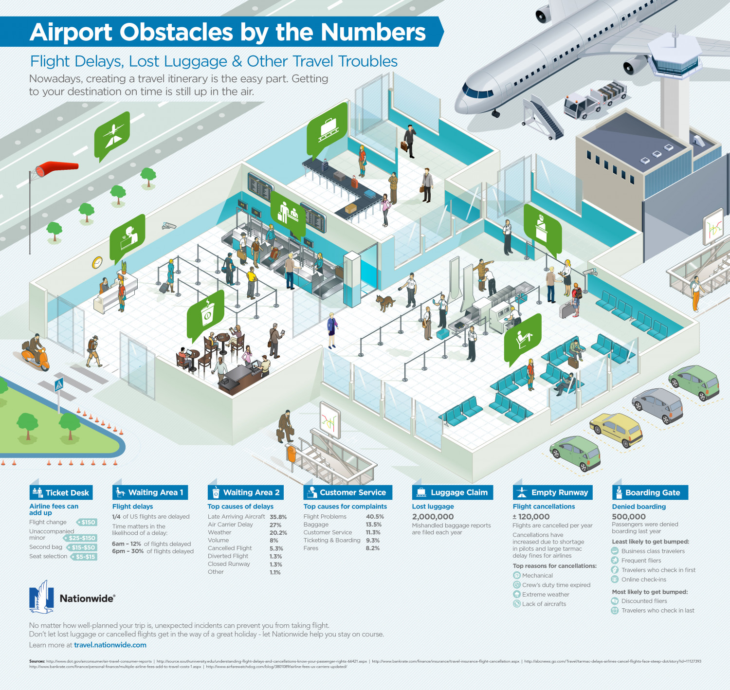 Airport Obstacles By the Numbers: Flight Delays, Lost Luggage & Other Travel Troublesk Infographic