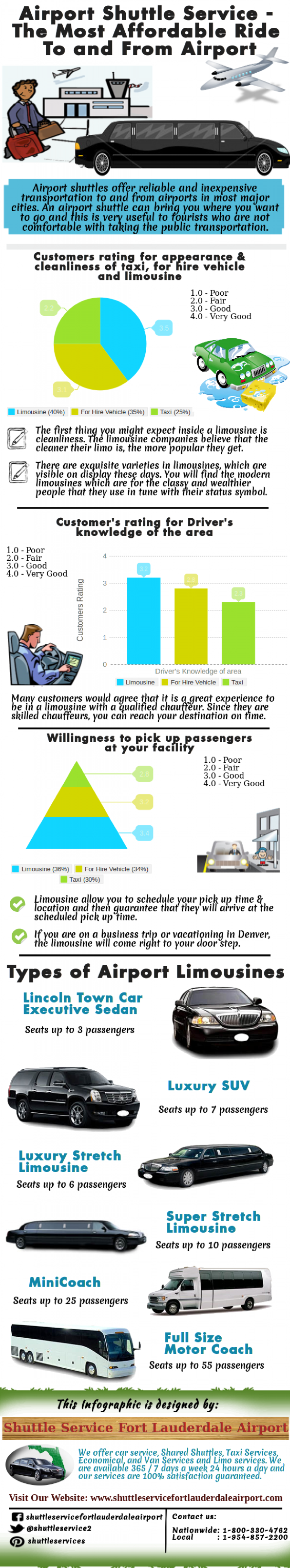 Airport Shuttle Service - The Most Affordable Ride To and From Airport Infographic
