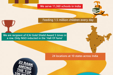 Akshaya Patra As You Know Infographic