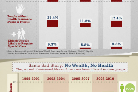 Alarming report: The Health Insurance Woes of African Americans Infographic