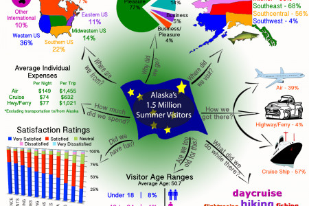 Alaska Summer Travel Infographic